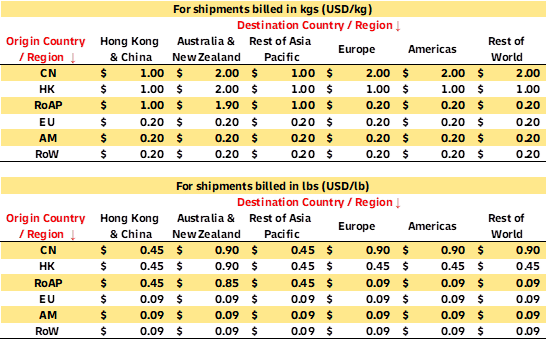 ESS-rates