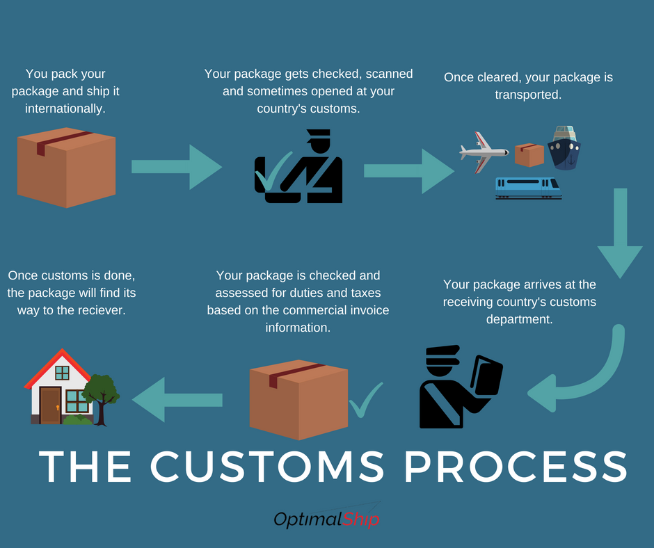 The Customs Process (1)